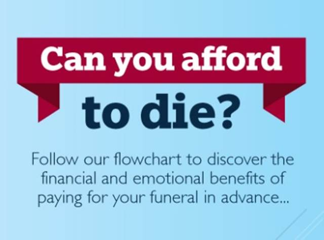 Can You Afford To Die?