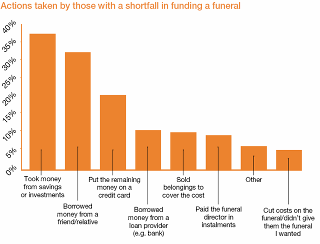 Paying For Funeral Options
