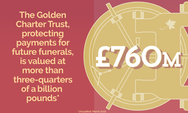 Golden Charter Trust Protecting Funeral Payments